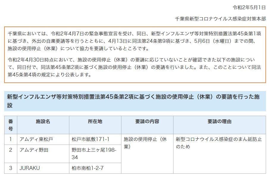 公表 パチンコ 店 千葉 県 休業から一転、千葉のパチンコ店が再開 「店内は3密」