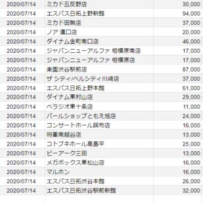 【関東】2020/07/14(火)出したお店