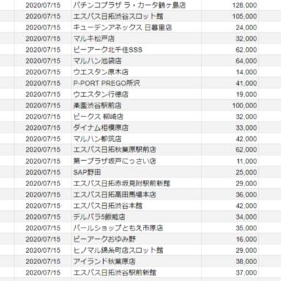 【関東】2020/07/15(水)出したお店