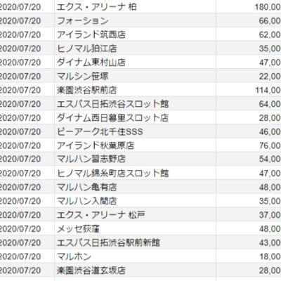 【関東】2020/07/20(月)出したお店