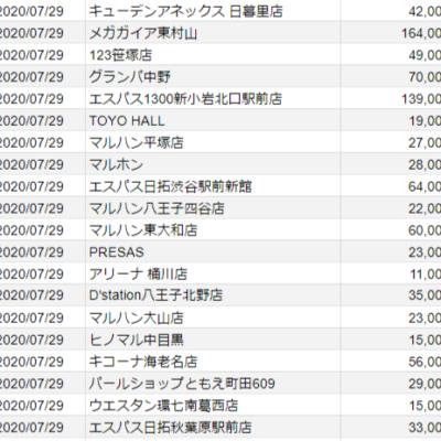 【関東】2020/7/29(水)出したお店