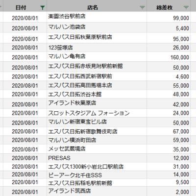 【関東】2020/8/1(土) 出したお店