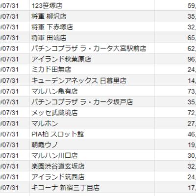 【関東】2020/7/31(金)出したお店
