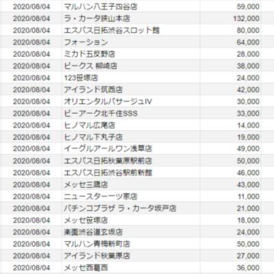 【関東】2020/8/4(火) 出したお店