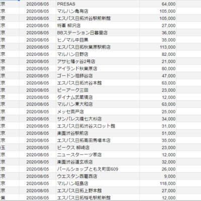 【関東】2020/8/5(水) 出したお店
