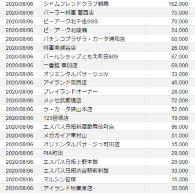 【関東】2020/8/6(木) 出したお店