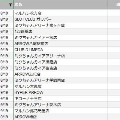 【関西】前日差枚ランキング 2020/9/19
