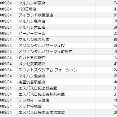 【関東】2020/8/26(水)出したお店まとめ