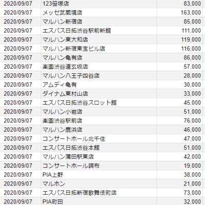 【関東】2020/9/7(月)出したお店まとめ