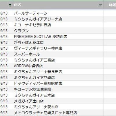 【関西】前日差枚ランキング 2020/9/13