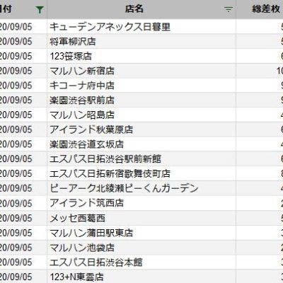 【関東】2020/9/5(土)出したお店まとめ