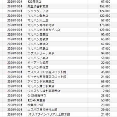 【関東】2020/10/1(木)出したお店まとめ