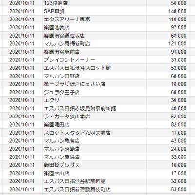 【関東】2020/10/11(日)出したお店まとめ