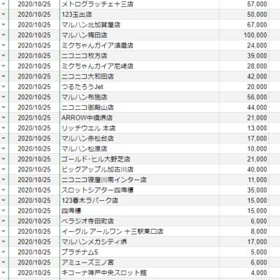 【関西】前日差枚ランキング 2020/10/25