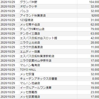 【関東】2020/10/29(木)出したお店まとめ