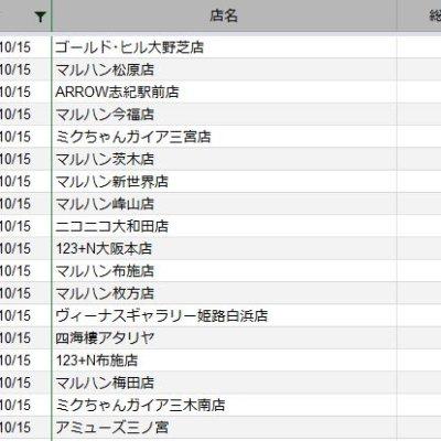 【関西】前日差枚ランキング 2020/10/15