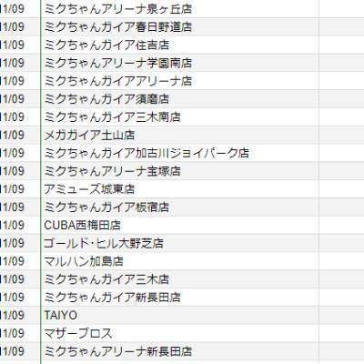 【関西】前日差枚ランキング 2020/11/9