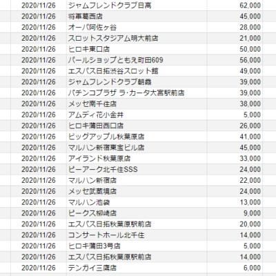 【関東】2020/11/26(木)出したお店まとめ