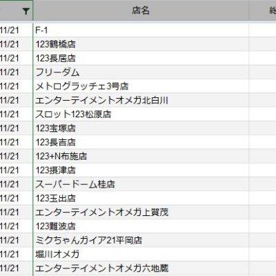 【関西】前日差枚ランキング 2020/11/21