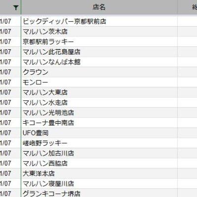 【関西】前日差枚ランキング 2020/11/7
