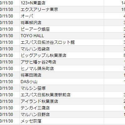 【関東】2020/11/30(月)出したお店まとめ
