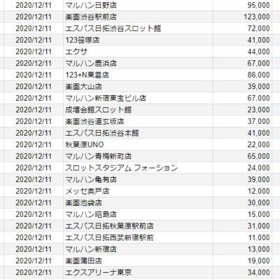 【関東】2020/12/11(金)出したお店まとめ