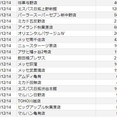 【関東】2020/12/14(月)出したお店まとめ