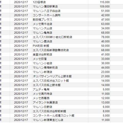 【関東】2020/12/17(木)出したお店まとめ