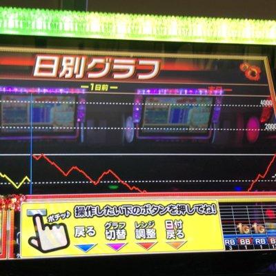 【不死鳥】一度沈んで消えたグラフから沖ドキ113k捲りで生還!!!