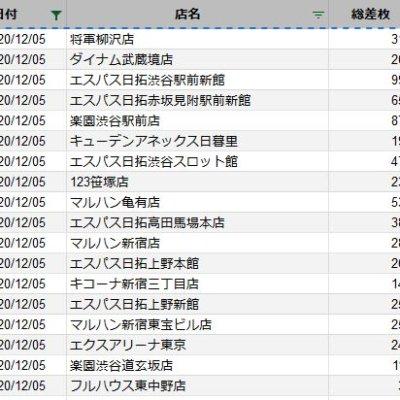 【関東】2020/12/5(土)出したお店まとめ