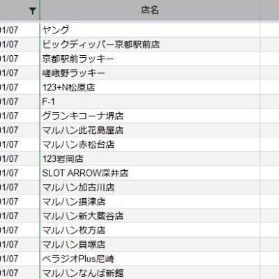 【関西】前日差枚ランキング 2021/1/7