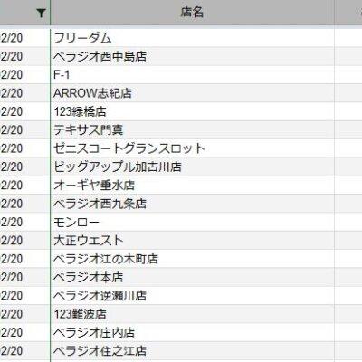 【関西】前日差枚ランキング 2021/2/20