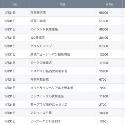 【関東】2021/1/31(日)出したお店まとめ