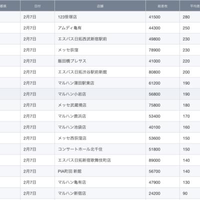 【関東】2021/2/7(日)出したお店まとめ