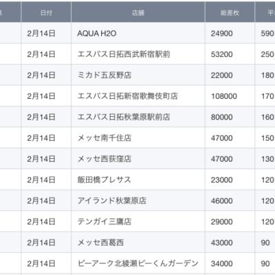 【関東】2021/2/14(日)出したお店まとめ