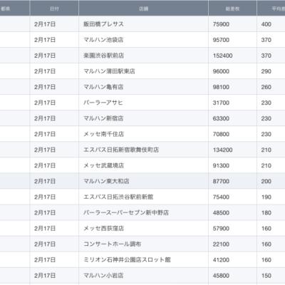 【関東】2021/2/17(水)出したお店まとめ