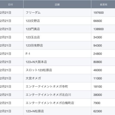 【関西】前日差枚ランキング 2021/2/21