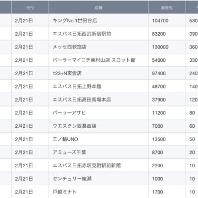 【関東】2021/2/21(日)出したお店まとめ