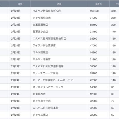 【関東】2021/2/24(水)出したお店まとめ