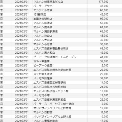 【関東】2021/2/1(月)出したお店まとめ