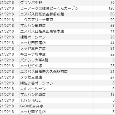【関東】2021/2/18(水)出したお店まとめ