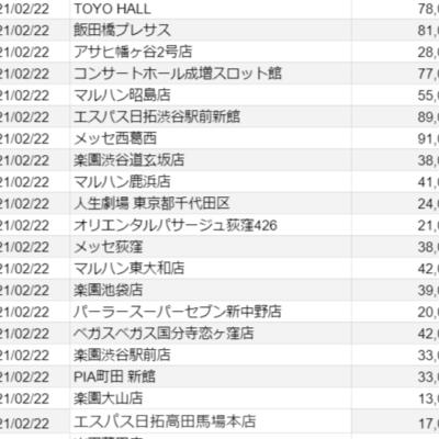 【関東】2021/2/22(月)出したお店まとめ