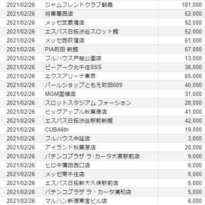 【関東】2021/2/26(金)出したお店まとめ