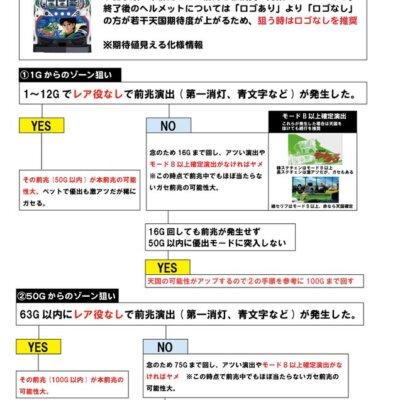【一目瞭然】モンキーⅣ天国ゾーン狙いのフローチャート