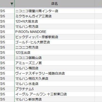【関西】前日差枚ランキング 2021/2/5