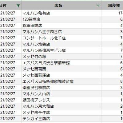 【関東】2021/2/27(土)出したお店まとめ