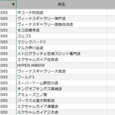 【関西】前日差枚ランキング 2021/3/3