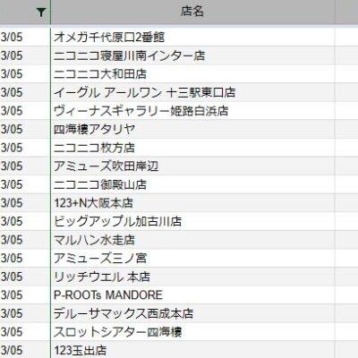 【関西】前日差枚ランキング 2021/3/5
