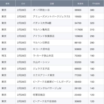 【関東】2021/2/28(日)出したお店まとめ
