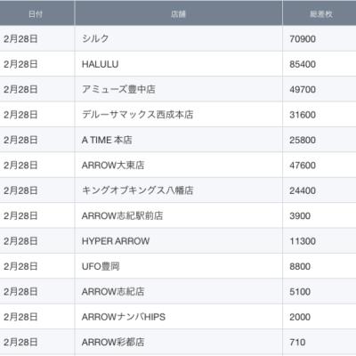 【関西】前日差枚ランキング 2021/2/28